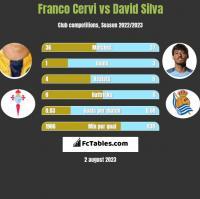Franco Cervi vs David Silva h2h player stats
