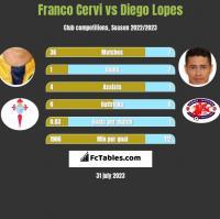 Franco Cervi vs Diego Lopes h2h player stats