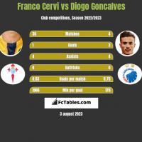 Franco Cervi vs Diogo Goncalves h2h player stats