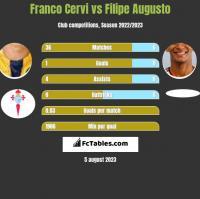 Franco Cervi vs Filipe Augusto h2h player stats
