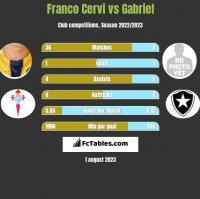 Franco Cervi vs Gabriel h2h player stats