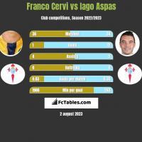 Franco Cervi vs Iago Aspas h2h player stats