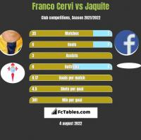 Franco Cervi vs Jaquite h2h player stats