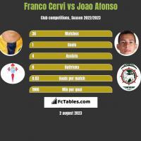 Franco Cervi vs Joao Afonso h2h player stats