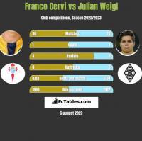 Franco Cervi vs Julian Weigl h2h player stats