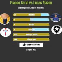 Franco Cervi vs Lucas Piazon h2h player stats