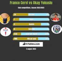 Franco Cervi vs Okay Yokuslu h2h player stats