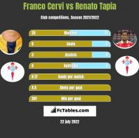 Franco Cervi vs Renato Tapia h2h player stats