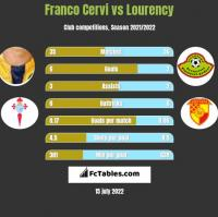Franco Cervi vs Lourency h2h player stats