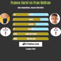 Franco Cervi vs Fran Beltran h2h player stats