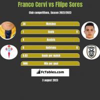 Franco Cervi vs Filipe Sores h2h player stats