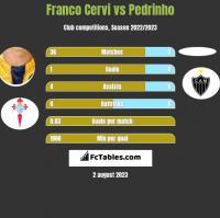 Franco Cervi vs Pedrinho h2h player stats