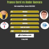 Franco Cervi vs Ander Guevara h2h player stats