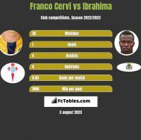 Franco Cervi vs Ibrahima h2h player stats