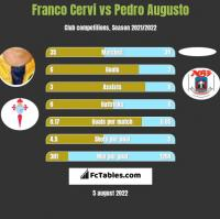 Franco Cervi vs Pedro Augusto h2h player stats