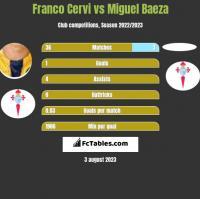 Franco Cervi vs Miguel Baeza h2h player stats