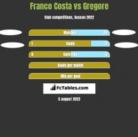 Franco Costa vs Gregore h2h player stats