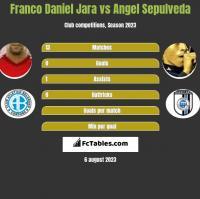 Franco Daniel Jara vs Angel Sepulveda h2h player stats