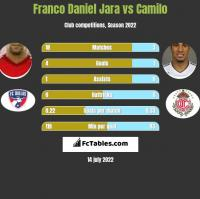 Franco Daniel Jara vs Camilo h2h player stats