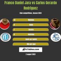 Franco Daniel Jara vs Carlos Gerardo Rodriguez h2h player stats