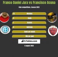 Franco Daniel Jara vs Francisco Acuna h2h player stats