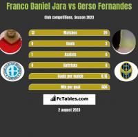 Franco Daniel Jara vs Gerso Fernandes h2h player stats