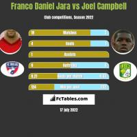 Franco Daniel Jara vs Joel Campbell h2h player stats