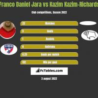 Franco Daniel Jara vs Kazim Kazim-Richards h2h player stats
