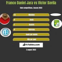 Franco Daniel Jara vs Victor Davila h2h player stats