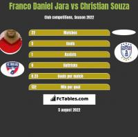 Franco Daniel Jara vs Christian Souza h2h player stats