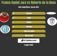 Franco Daniel Jara vs Roberto de la Rosa h2h player stats