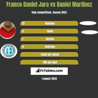 Franco Daniel Jara vs Daniel Martinez h2h player stats