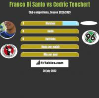 Franco Di Santo vs Cedric Teuchert h2h player stats