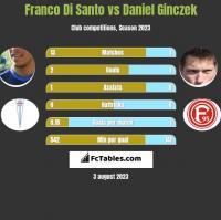 Franco Di Santo vs Daniel Ginczek h2h player stats