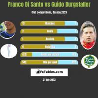 Franco Di Santo vs Guido Burgstaller h2h player stats