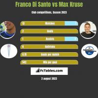 Franco Di Santo vs Max Kruse h2h player stats