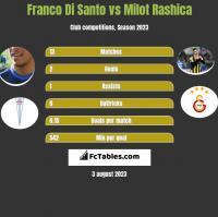 Franco Di Santo vs Milot Rashica h2h player stats