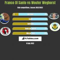 Franco Di Santo vs Wouter Weghorst h2h player stats