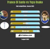 Franco Di Santo vs Yuya Osako h2h player stats