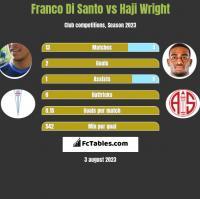 Franco Di Santo vs Haji Wright h2h player stats