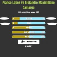 Franco Lobos vs Alejandro Maximiliano Camargo h2h player stats