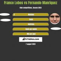 Franco Lobos vs Fernando Manriquez h2h player stats