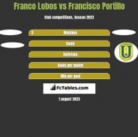 Franco Lobos vs Francisco Portillo h2h player stats