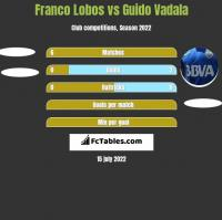 Franco Lobos vs Guido Vadala h2h player stats