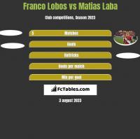 Franco Lobos vs Matias Laba h2h player stats