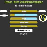 Franco Lobos vs Ramon Fernandez h2h player stats