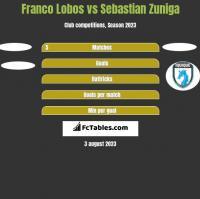Franco Lobos vs Sebastian Zuniga h2h player stats