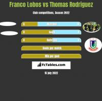 Franco Lobos vs Thomas Rodriguez h2h player stats