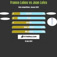Franco Lobos vs Juan Leiva h2h player stats