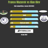 Franco Mazurek vs Ilian Iliev h2h player stats